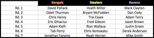 2005 NFL Draft