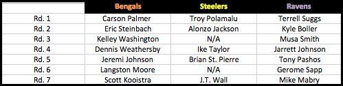 2003 NFL Draft